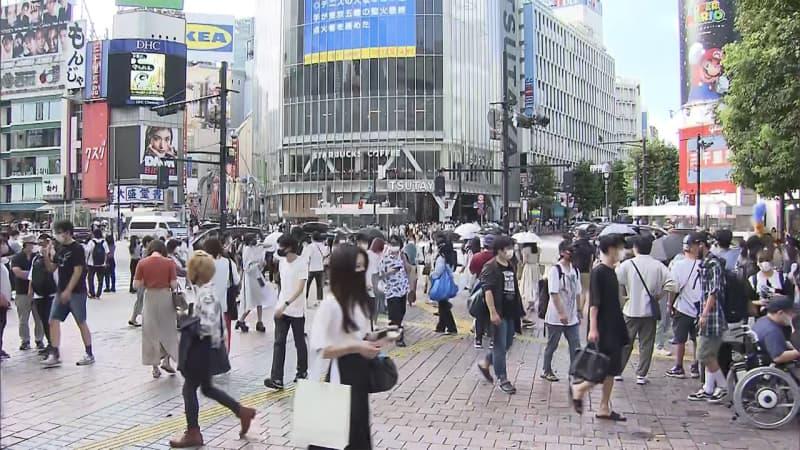 全国で新たに3574人感染 東京 5日連続1000人超え 新型コロナ
